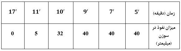 جدول نتایج میزان زمان و نفوذ سوزن در گچ - آزمایش تعیین گیرش اولیه و نهایی گچ - استوارسازان