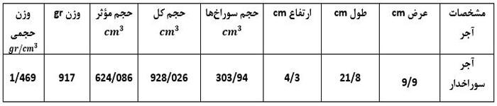 جدول نتایج تعیین وزن حجمی آجر - آزمایش تعیین وزن حجمی آجر - استوارسازان