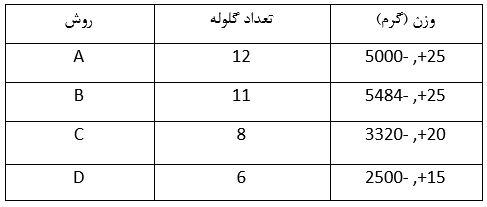 جدول تعداد گلوله ها با توجه به روش مورد نظر در آزمایش تعیین درصد سایش مصالح سنگی (آزمایش لس آنجلس) - استوارسازان