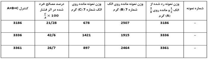 جدول خرد شدگی مصالح در اثر فشار به روش استاندارد بی - اس - آزمایش تعیین درصد خردشدگی مصالح سنگی در اثر فشار - استوارسازان