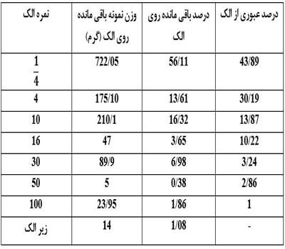 جدول نتایج آزمایش دانه بندی - آزمایش تعیین دانهبندی مصالح شن و ماسه - استوارسازان