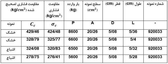 جدول نتایج آزمایش تعیین مقاومت تک محوری - آزمایش تعیین مقاومت فشاری تک محوری مصالح سنگی - استوارسازان