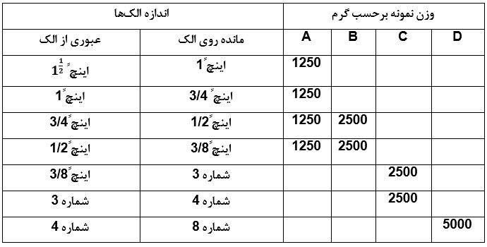 جدول استفاده از روش مورد نظر با توجه به اندازه الک ها - آزمایش تعیین درصد سایش مصالح سنگی (آزمایش لس آنجلس) - استوارسازان