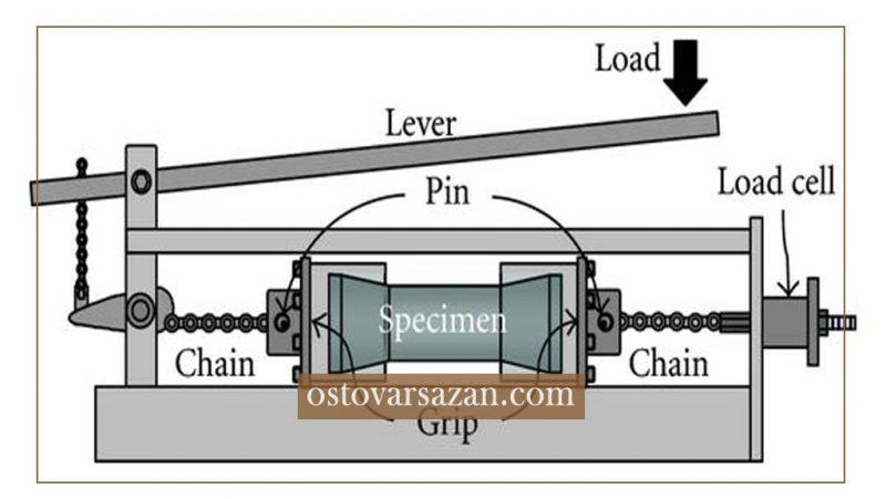 مرحله به مرحله آزمایش تعیین مقاومت کششی بتن - استوارسازان