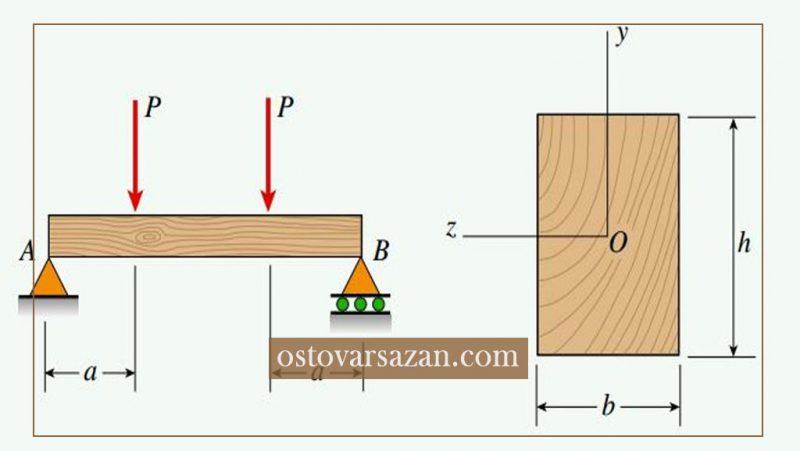 مرحله به مرحله آزمایش تعیین مقاومت فشاری چوب - استوارسازان