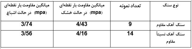 جدول نتایج آزمایش مقاومت بار - آزمایش تعیین مقاومت بار نقطهای مصالح سنگی - استوارسازان