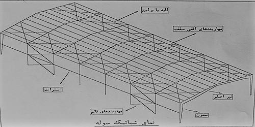 شکل شماتیک اعضای اصلی سوله - نقشه خوانی سوله - استوارسازان